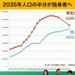 【緊急事態】もうすぐ、日本人の50%が独身になります